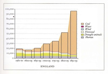 Graph showing changes in fuel use in England, 1561–1859
